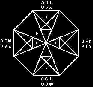Derivazione dell'alfabeto segreto dalla Croce delle Beatitudini