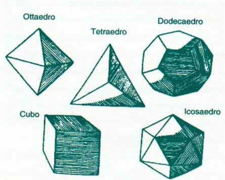 I cinque Solidi Platonici